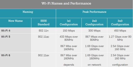 Wi-Fi 6标准启用 更利于VR/AR设备传播